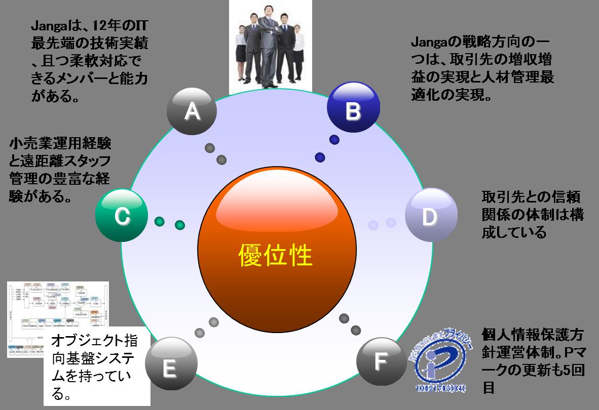 当社の優位性 - 劉桂栄のブログ